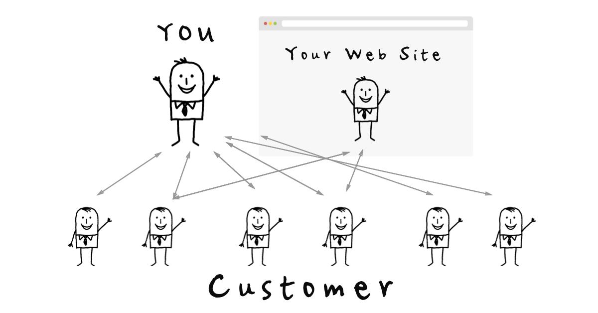 Webサイトはあなたと未来のお客様をつなげる仕組みづくり